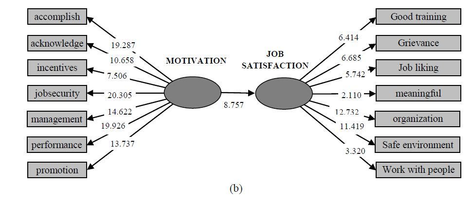 Impact Of Motivation On Job Satisfaction Of Sfl Employees